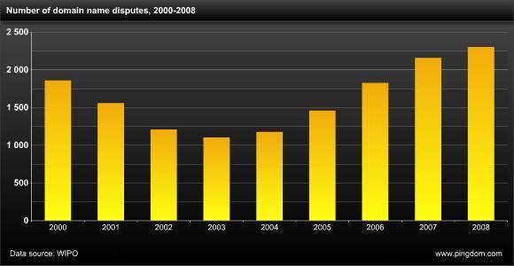 Number of domain name disputes, 2000-2008